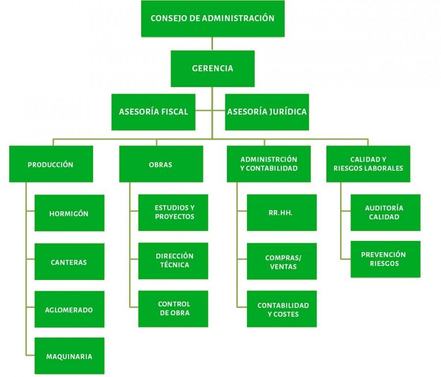 organigrama-e1461065597929 Empresa de Obras públicas